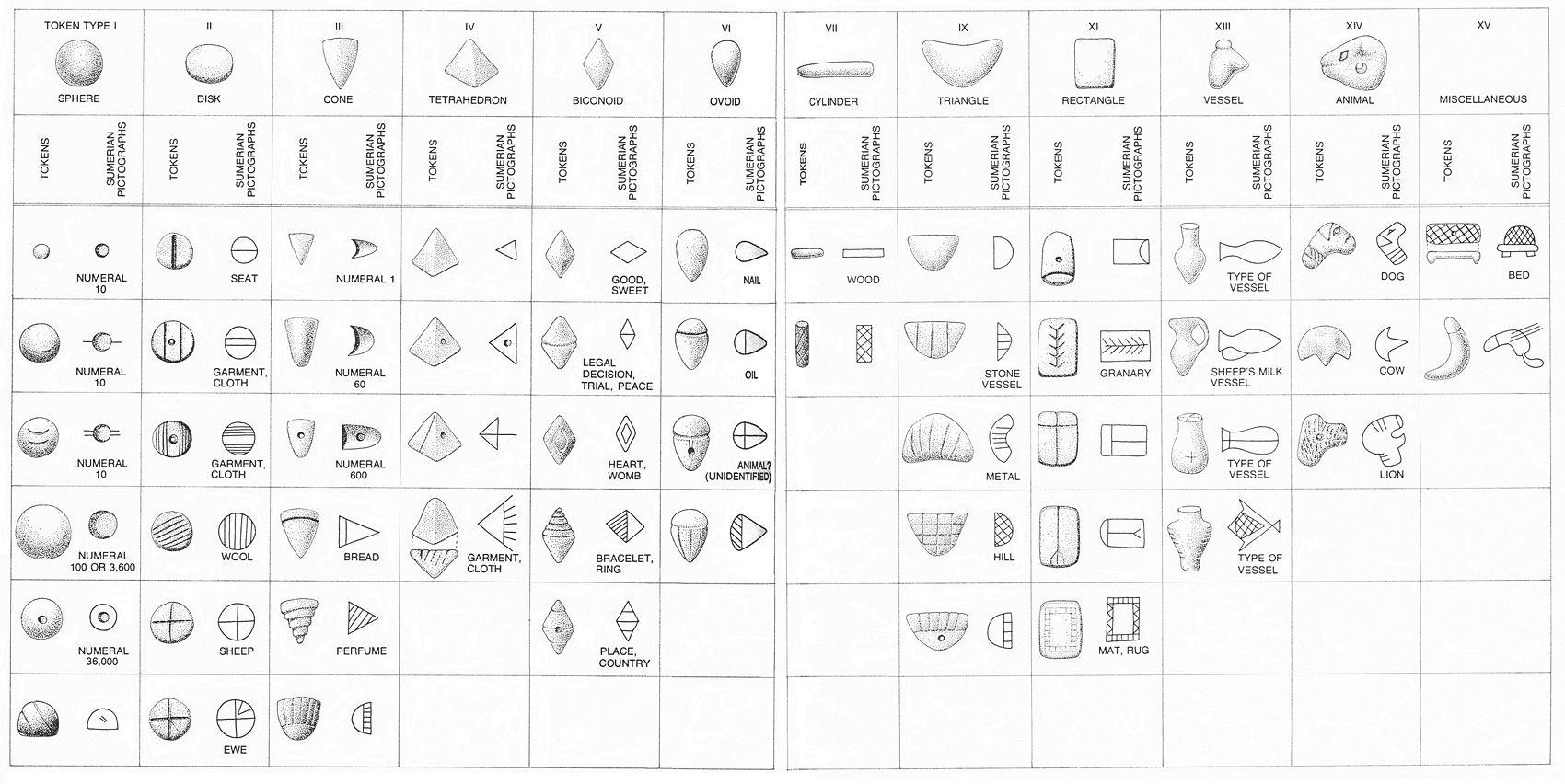Clay Token Elams Mesopotamia Heartlands Sumerian Counting